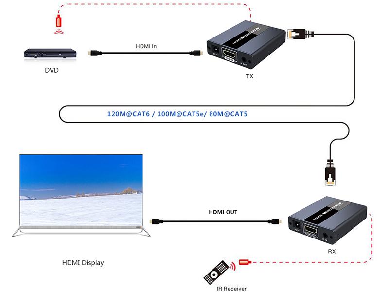 "Lenkeng LKV371 - Комплект для передачи HDMI по ""витой паре"" на 120м без задержки"