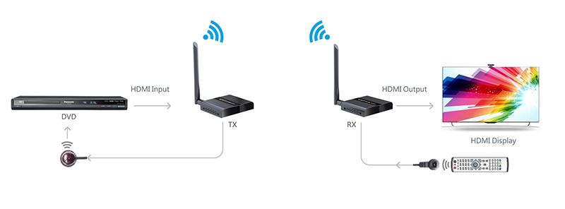 Удлинитель HDMI по Wi-Fi Lenkeng LKV388N