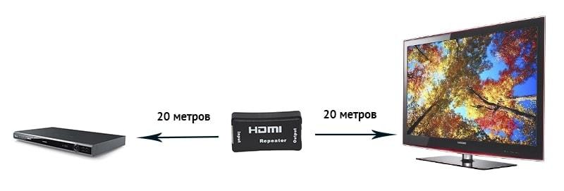 Усилитель HDMI сигнала до 40 метров