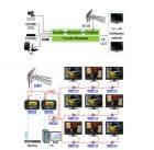 HDMI модулятор HDMI в DVB-T