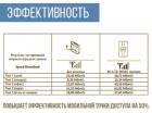 Антенна комнатная 4G LTE MIMO 2×9 dbi 4