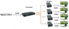 Удлинитель-сплиттер HDMI 1x4 по витой паре RJ45 CAT5e/CAT6 HTS0104P